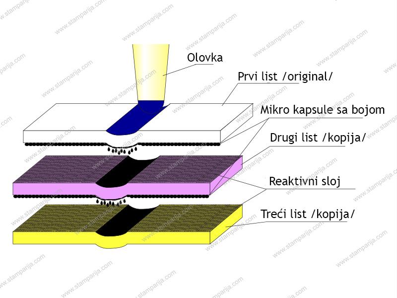 Blokovi ncr, stampa ncr blokova, proizvodnja ncr blokova
